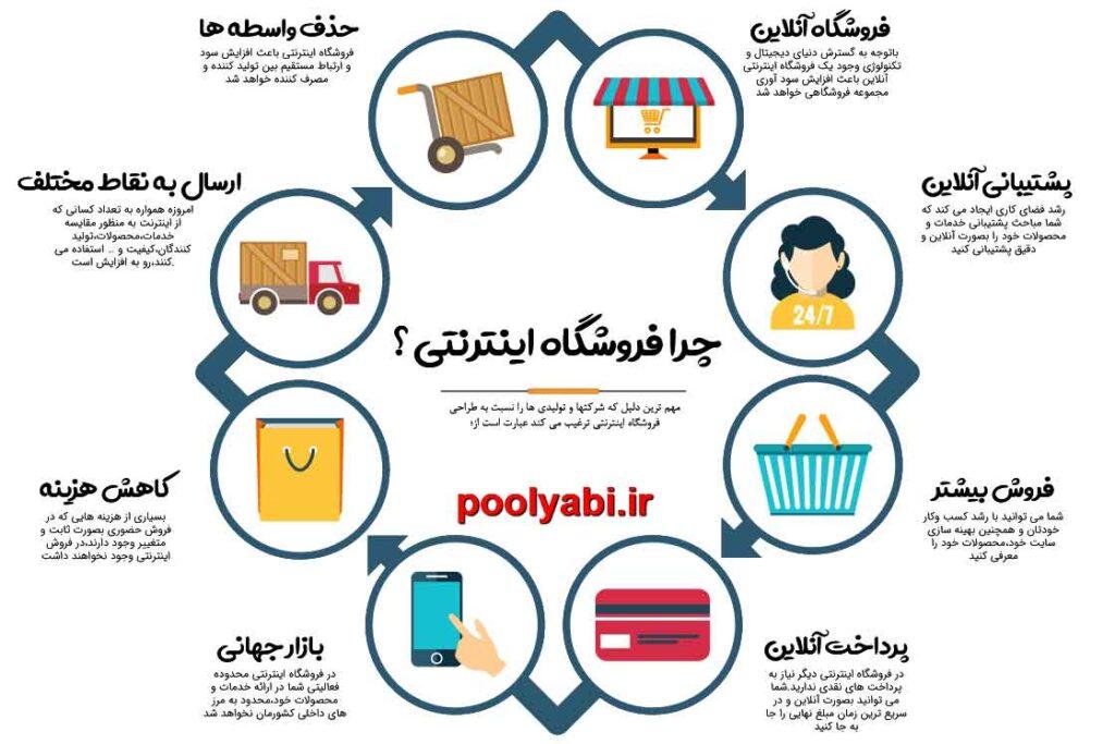 کسب درآمد با راه اندازی فروشگاه آنلاین ، فروشگاه ساز ، آموزش راه اندازی فروشگاه ، انواع فروشگاه ، آموزش ساخت فروشگاه ، مزایای فروشگاه اینترنتی
