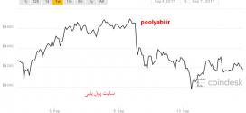 شیوه پیش بینی قیمت بیت کوین