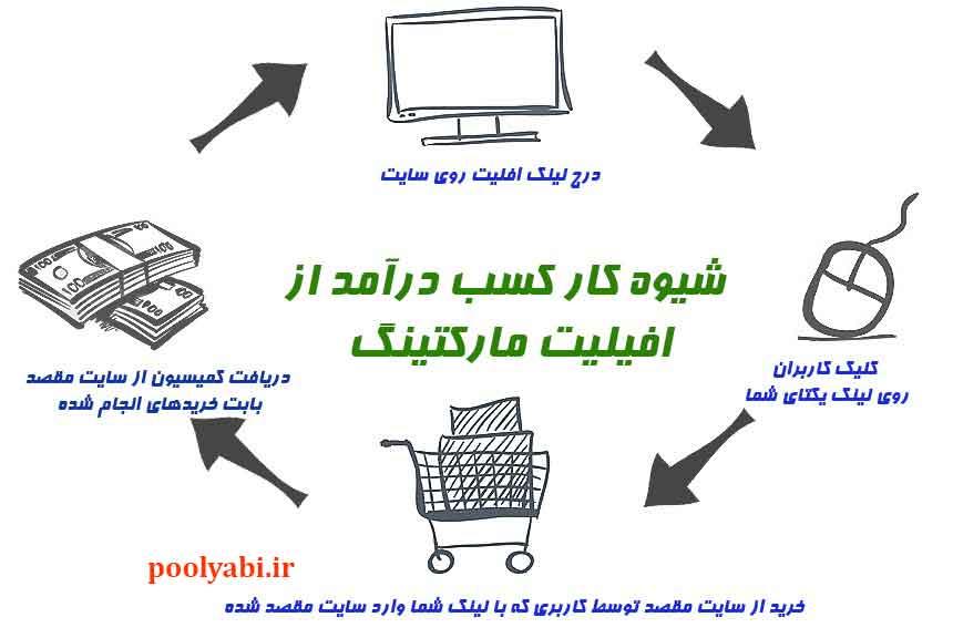 افیلیت مارکتینگ یا همکاری در فروش ، آموزش همکاری در فروش ، مفهوم افیلیت مارکتینگ