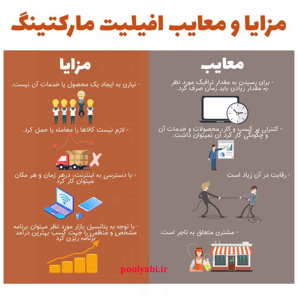 مزایا و معایب افیلیت مارکتینگ ، همکاری در فروش محصولات دیجیتالی ، معایب همکاری در فروش